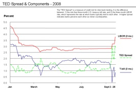 Ted Spread Chart - Data To 9 26 08